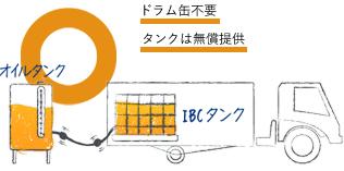 IBCローリーサービス導入後 ドラム缶不要・タンクは無償提供
